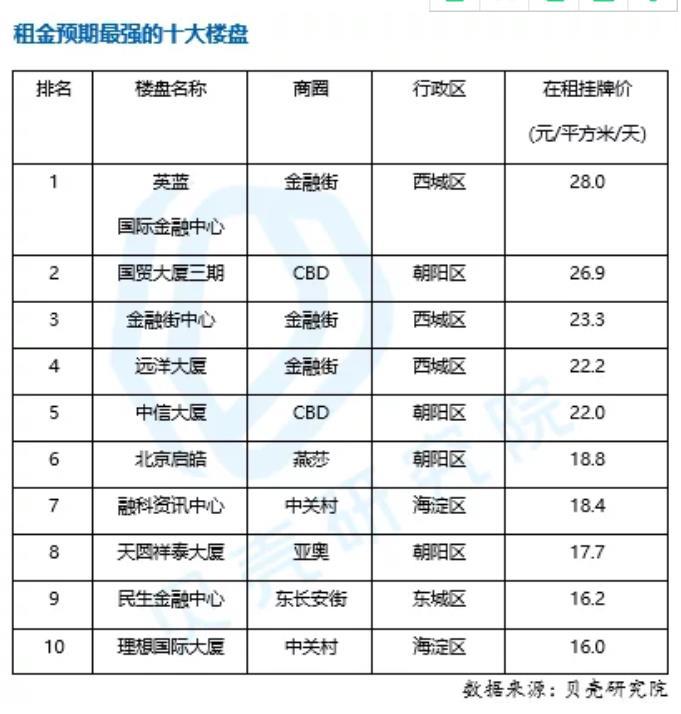 北京写字楼哪家强?租金预期前十榜单中三个来自金融街商圈