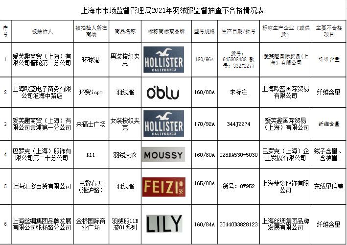 上海抽检羽绒服6批次不合格 上海丝绸旗下品牌LILY在列