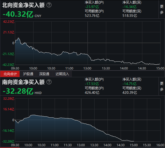 收评:北向资金净流出40.32亿元 沪股通净流出23.97亿元
