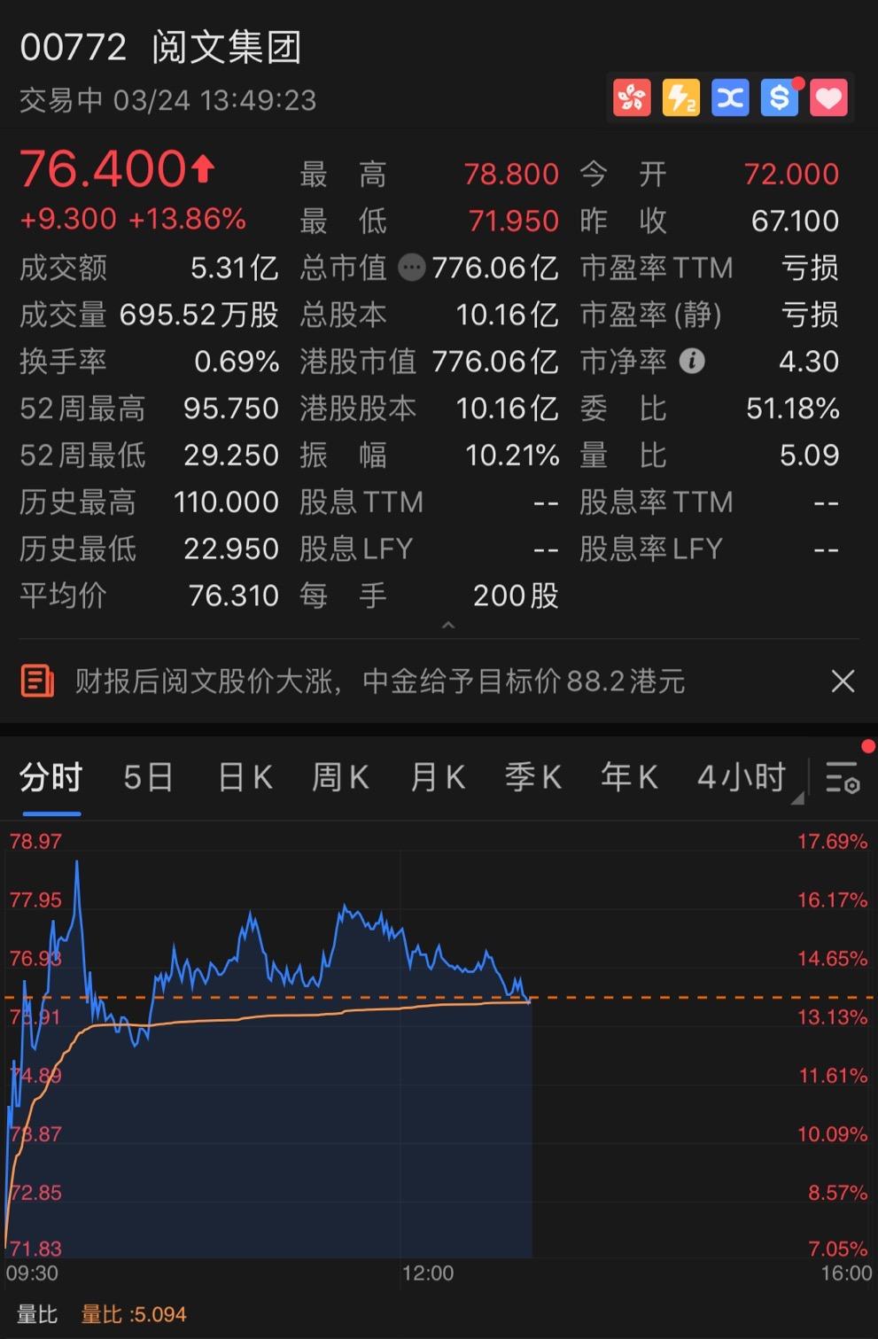 阅文集团业绩反转股价上涨14%,中金公司上调目标价
