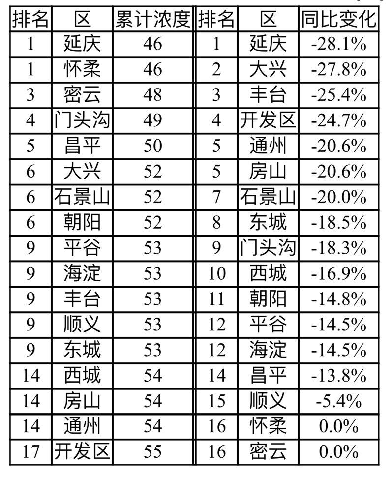 前2月北京PM2.5累计浓度51微克/立方米,优良天数超七成