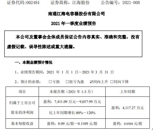 江海股份2021年第一季度预计净利7411.09万-9057.99万薄膜电容器快速发展