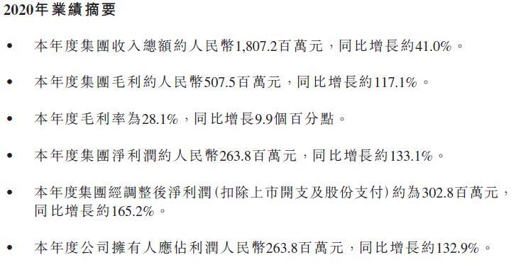 荣万家:第三方增量规模5020方 利润增长超130% 戴维斯双击可期
