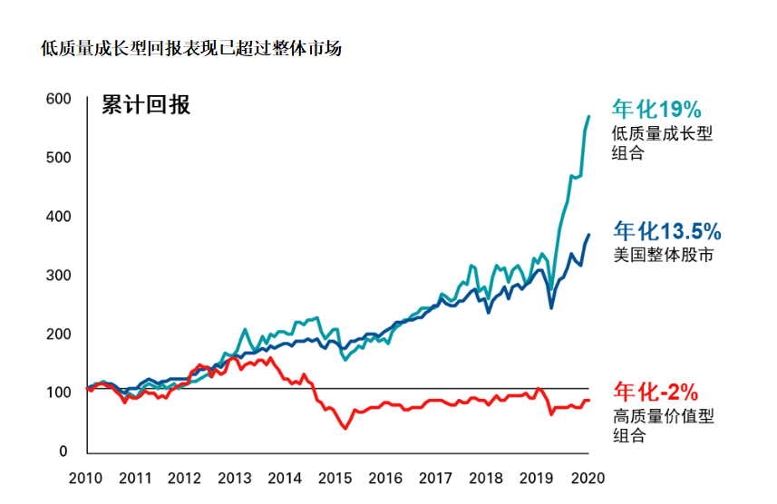 先锋领航4月展望:美股市场确实存在泡沫 但价值股被低估�了