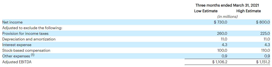 加密货币交易所Coinbase上市前发财报:Q1总@ 营收同比翻9倍