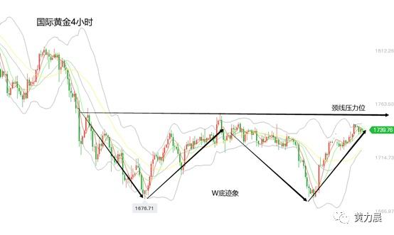 黄力晨:全球经济复苏乐观 黄金价格上涨乏力