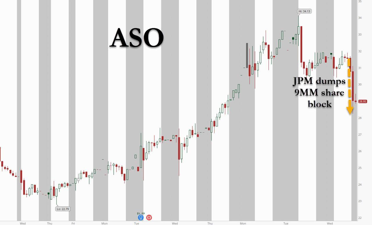 小摩抛售900万股ASO!华尔街很慌:又一个家族理财室爆雷?