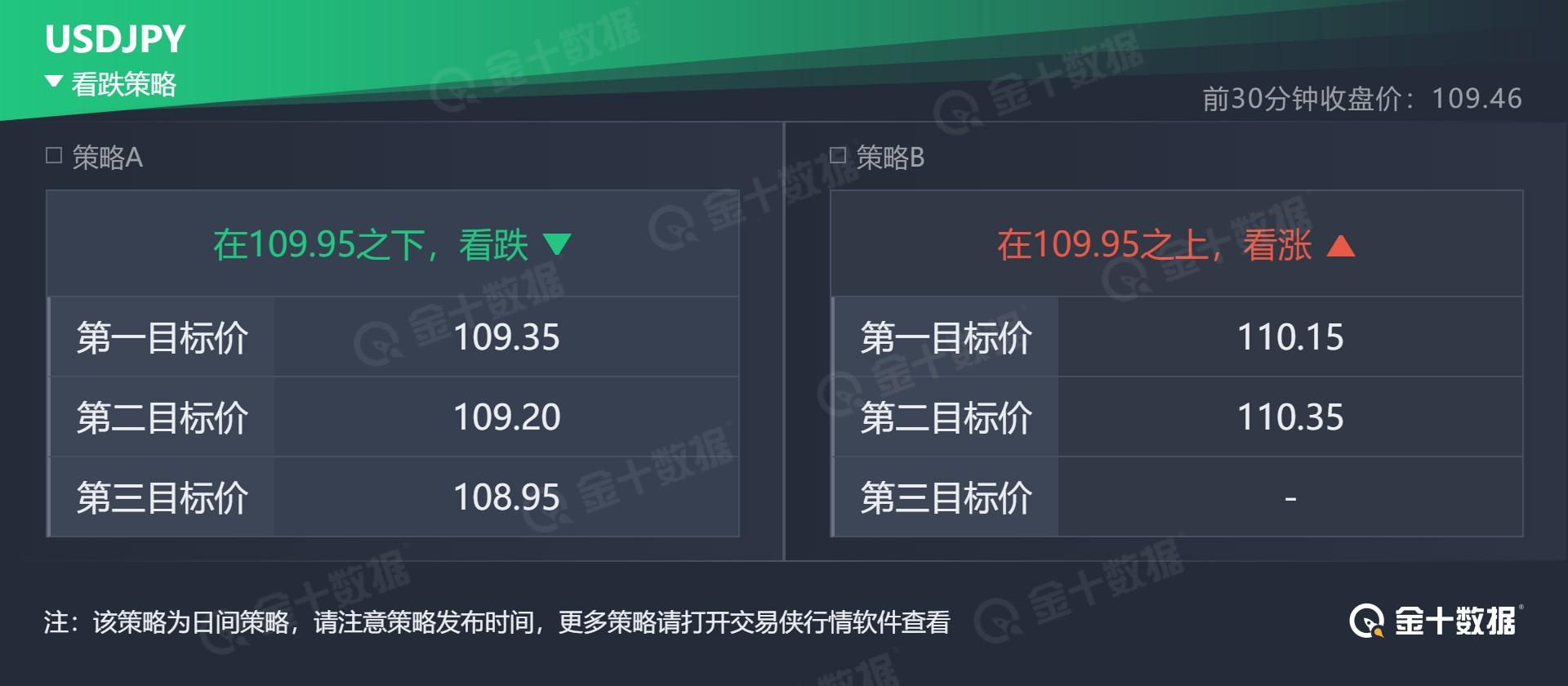 技术刘:现货黄金阻力上移,镑美紧盯三处密集支撑