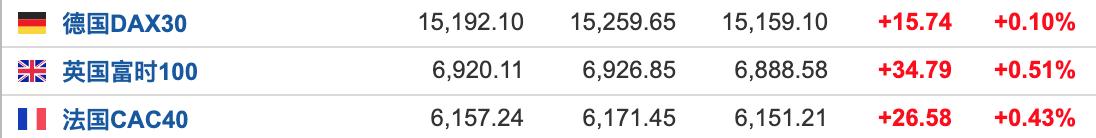 美股盘前:科技股普遍走强 纳指期货涨近1%