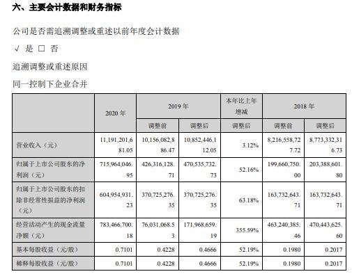 许继电气2020年净利增长52.16%加强应收账款管理