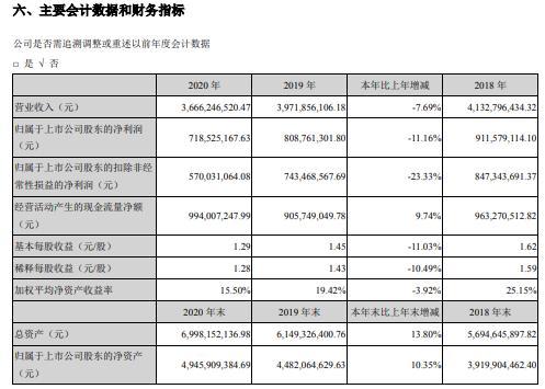 金禾实业2020年净利减少11.16%董事长杨乐薪酬69.76万