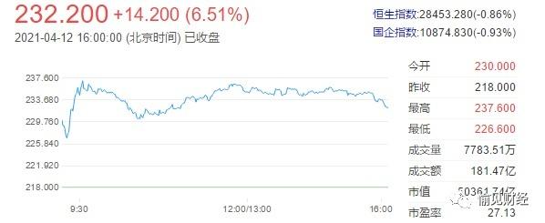 阿里被罚182亿后,港股涨了6.51%,美股飙升近8%:利空出尽还是诱多出货?| 愉见财经