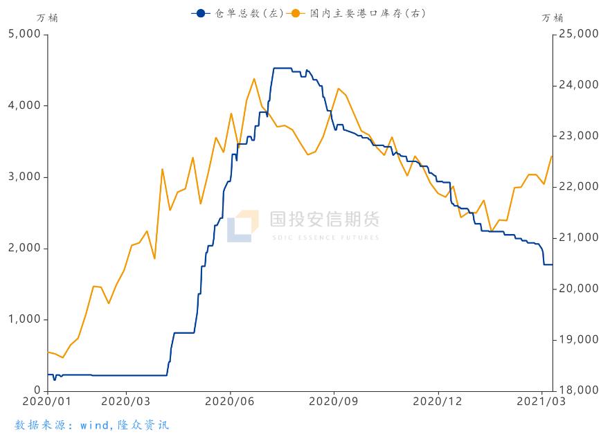 能源深度:当下市场SC、LU、FU三大油品期货间套利机会分析