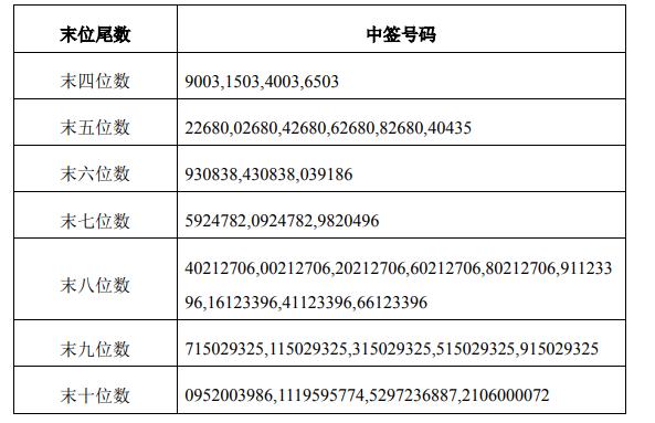 苏州银行可转债中签号码出炉 超326万个