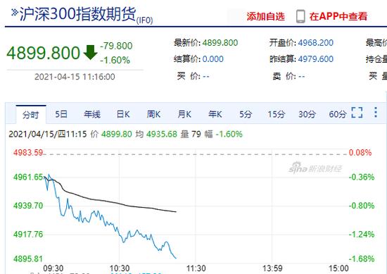快讯:沪深300指数盘中跌破4900点 相关看跌期权日内翻三倍!