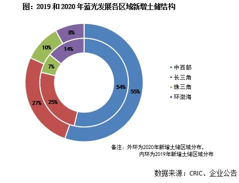 年报点评47丨蓝光发展:2020年维持千亿销售,高能级城市持续深耕