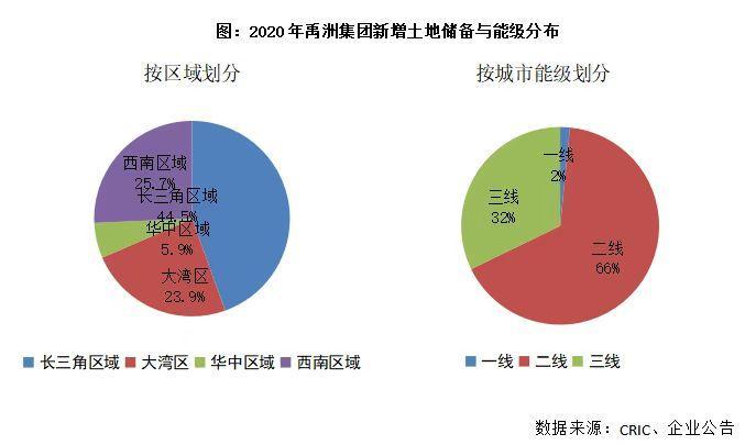 禹洲集团(01628.HK)在行业大分划时代下建造的护城河