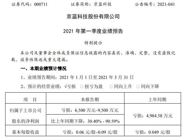 京蓝科技2021年第一季度预计亏损6500万-9500万适度扩大融资规模