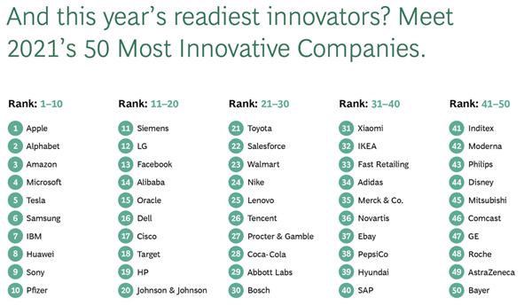 2021全球最创新50强公司出炉:苹果第一 华为跻身前十