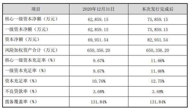 耒阳农商银行1:0.95定增搭售不良 方案曾遭股东反对
