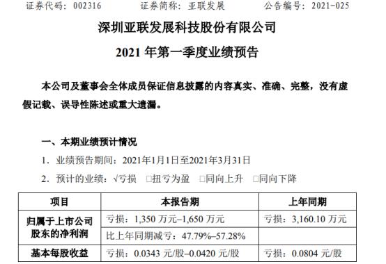 亚联发展2021年第一季度预计亏损1350万-1650万同比亏损减少
