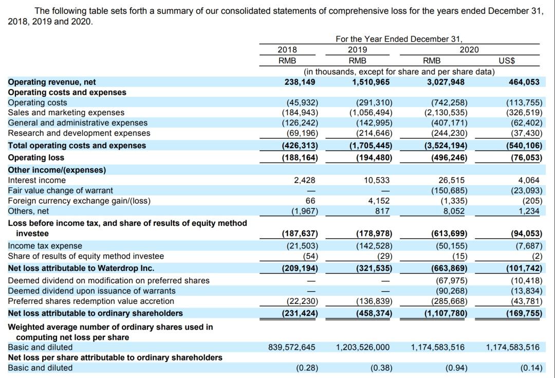 """""""做公益""""的水滴筹,其公司一年收入30亿!靠什么挣钱?今天这份招股书披露了"""