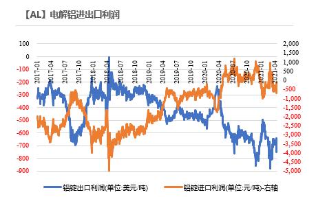 铝:供应故事尚未终结,优发国际铝厂高光时辰持续(附平衡表)
