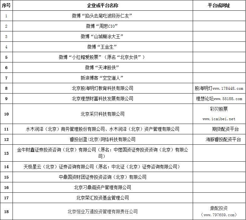"""证监会北京监管局点名""""天津股侠""""""""王金生""""等财经自媒体 存在极高风险"""