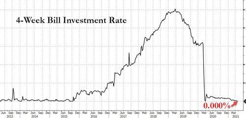 10年期美债收益率再创两周新高 美财政部一年来首度以0%收益率发债!