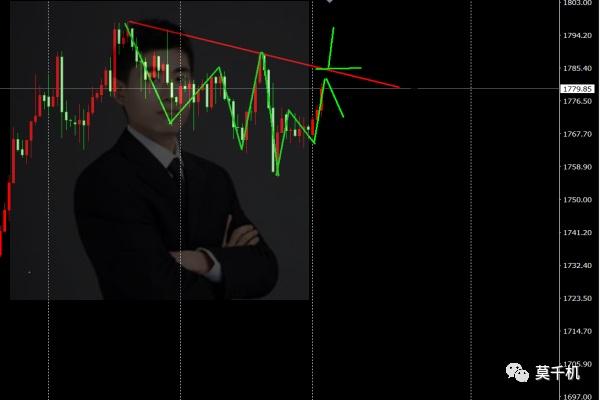 莫千机:5.3黄金原油还会涨吗?上涨突破低开高走独家操作建议