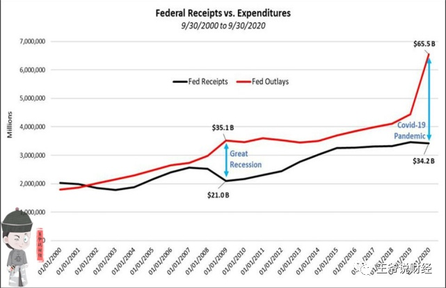 债务危机?2029年,美债将突破89万亿美元,占GDP的277%?