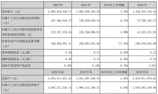 青龙管业股票:青龙管业2020年净利增长6.78%董