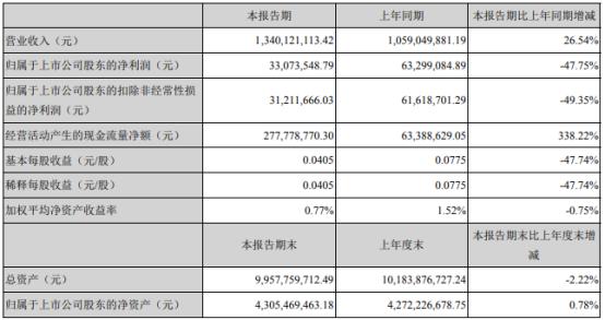 配资知识-新野纺织股票:新野纺织2021年第一季度净利3307