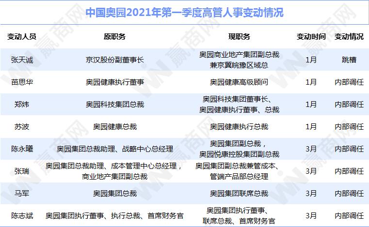 ◎中国奥园2021年一季度人事变动情况