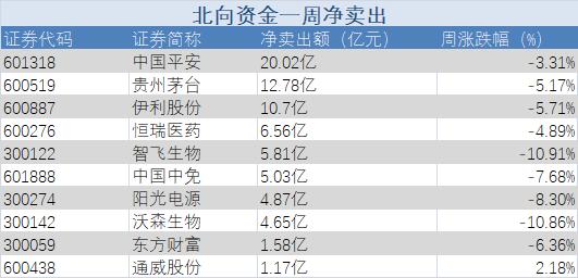北向资金丨本周扫货重点曝光,中远海控获加仓超8亿 平安净卖出超20亿
