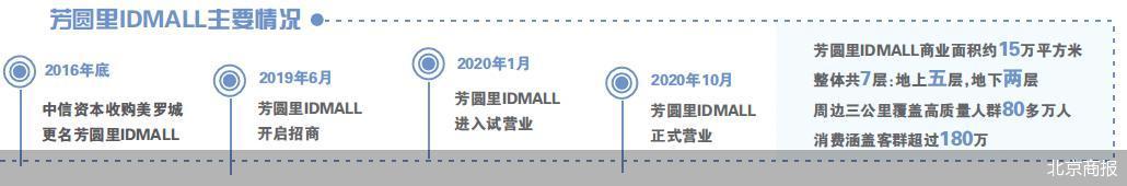 入驻率客流双低 芳圆里IDMALL陷恶性循环