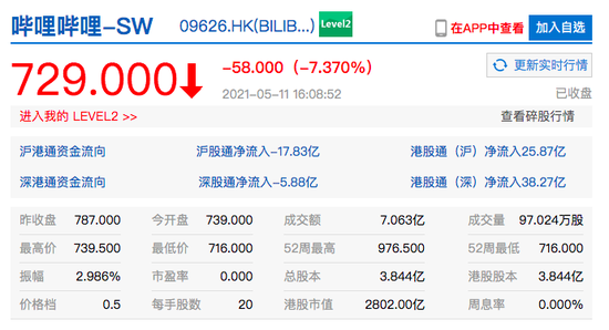 哔哩哔哩港股收盘跌超7% 美团现十连跌