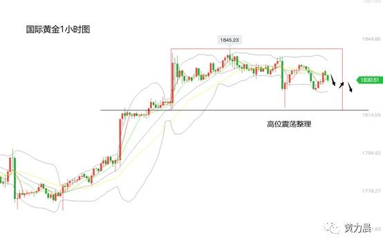 黄力晨:美联储重申宽松政策 黄金价格震荡整理