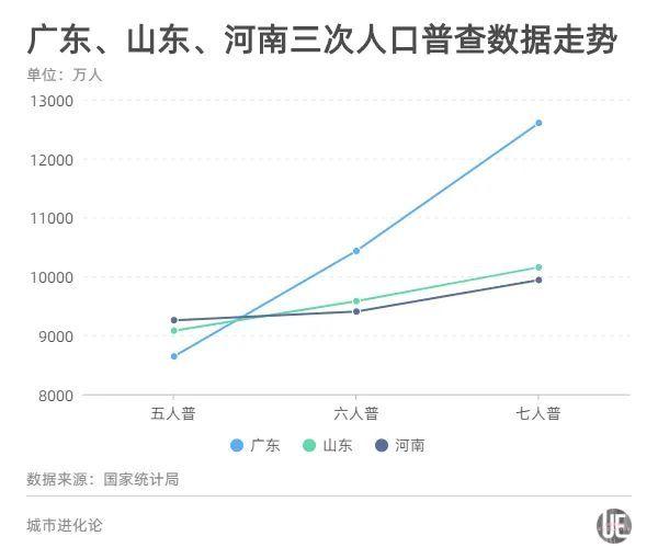 一年1300多万人口往外走,河南留不住年轻人?