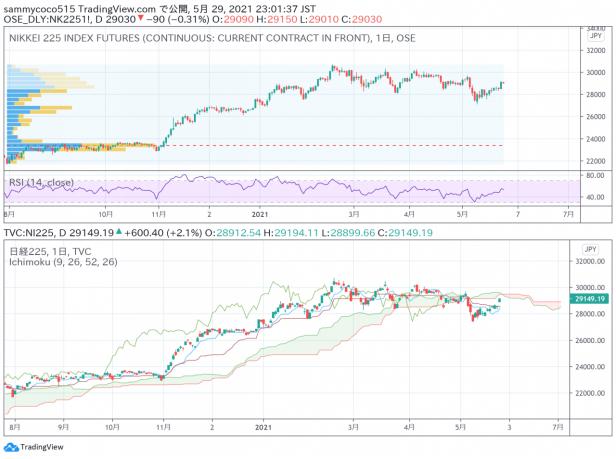 东京外汇股市日评:日经指数大幅上涨,美元兑日元汇率横盘整理
