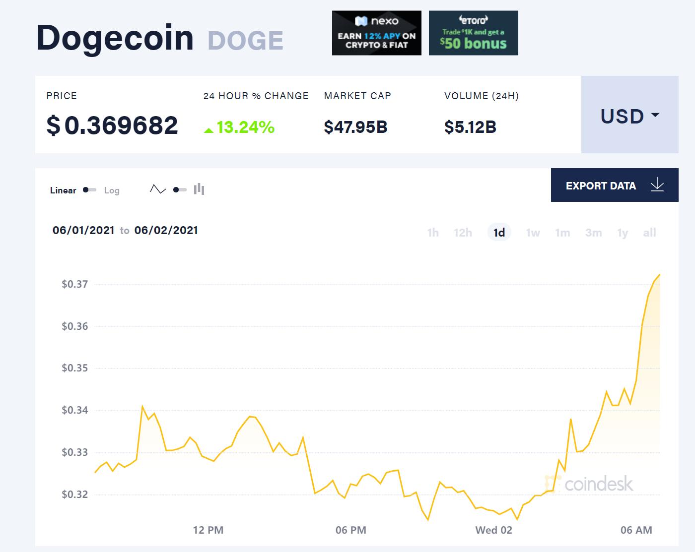 "Coinbase为专业用户推出狗狗币服务 ""笑话币""应声大涨逾13%"
