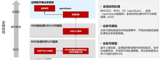 openGauss持续构筑企业级內核能力,使能行业技术创新