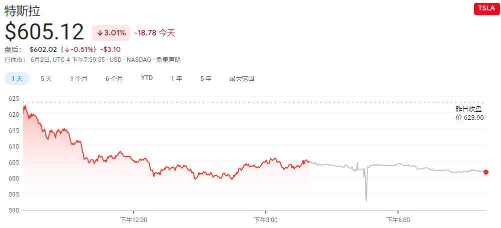 全球市场份额大幅缩水!特斯拉深陷困境 创三周来最大单日跌幅