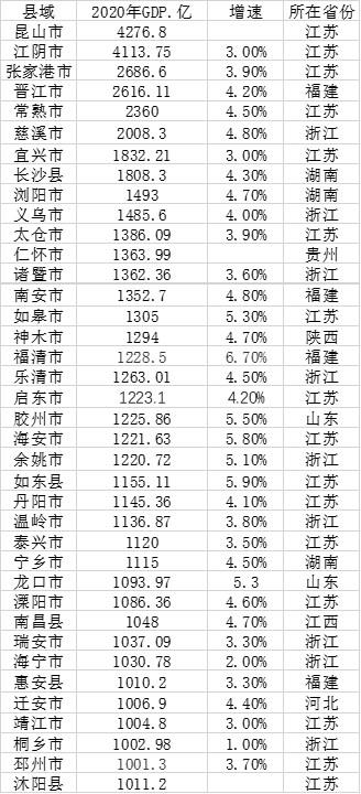 6县GDP领跑超2000亿 总计38个县(市)突破千亿大关