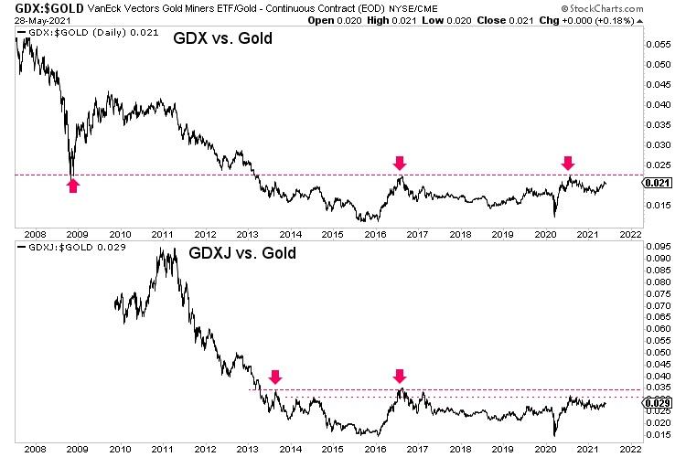 这张图显示黄金和黄金股还将继续上涨
