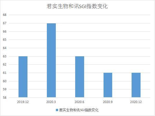 """和讯SGI公司 君实生物和讯SGI指数评分""""躺平""""维持61分 产品结构较为单一"""