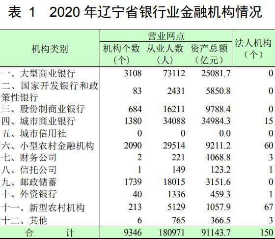 遼寧省銀行業發展態勢趨緩 改革與風險化解工作有序開展