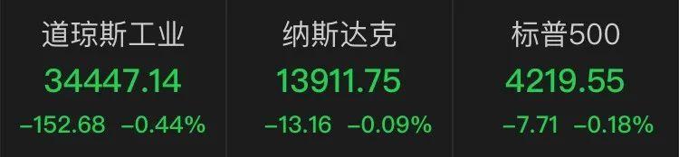 美股全线收跌,道指跌逾150点!散户迅速换新宠,这只股票一度涨70%