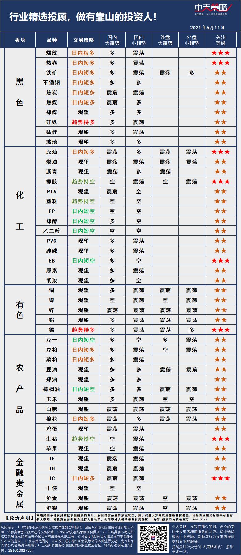 中天策略:6月11日市场分析