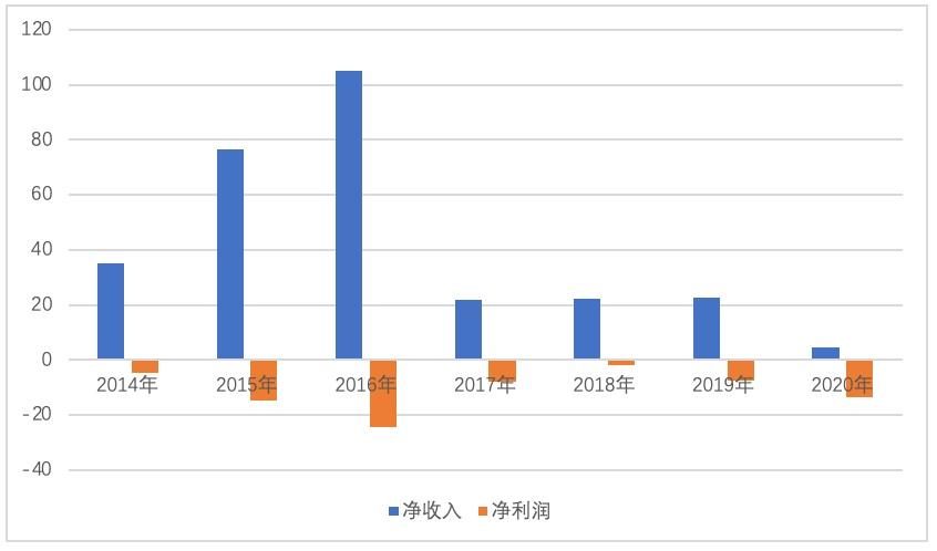 """途牛难""""牛""""?7年及一期累亏74亿 收入锐减营业费用占比高企丨财报AlphaGo"""